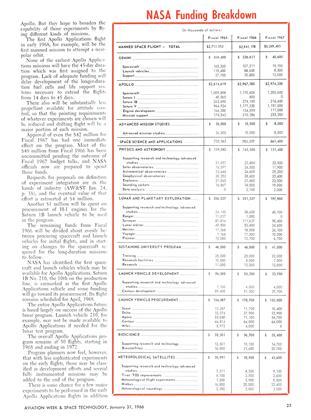 Nasa Funding Breakdown, Page: 25 - January 31, 1966   Aviation Week