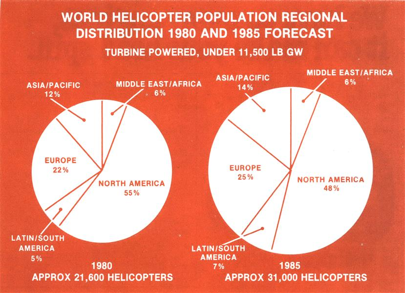 Civil Helicopter Growth Seen Through 1986, Page: 242 - March 9, 1981 | Aviation Week
