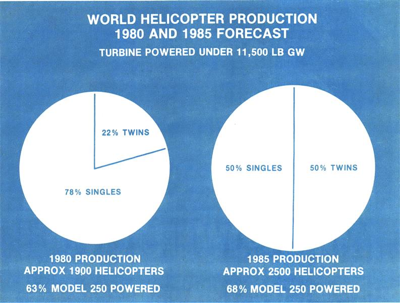 Civil Helicopter Growth Seen Through 1986, Page: 245 - March 9, 1981 | Aviation Week